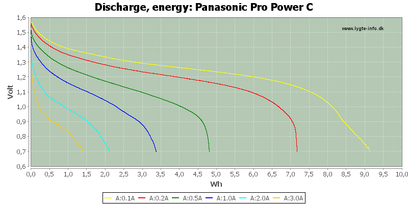 Panasonic%20Pro%20Power%20C-Energy