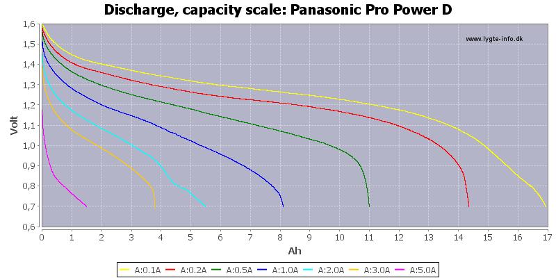Panasonic%20Pro%20Power%20D-Capacity