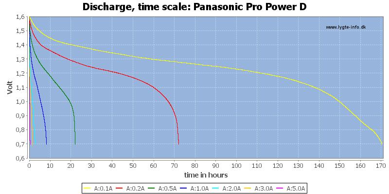 Panasonic%20Pro%20Power%20D-CapacityTimeHours