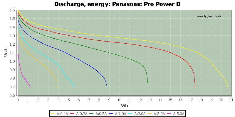 Panasonic%20Pro%20Power%20D-Energy
