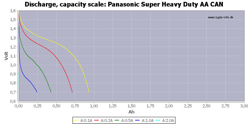 Panasonic%20Super%20Heavy%20Duty%20AA%20CAN-Capacity