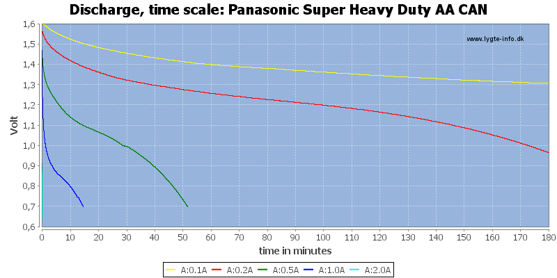 Panasonic%20Super%20Heavy%20Duty%20AA%20CAN-CapacityTime