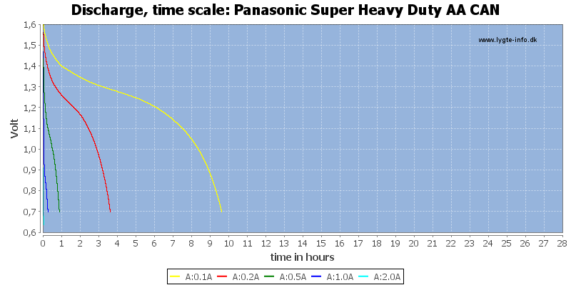 Panasonic%20Super%20Heavy%20Duty%20AA%20CAN-CapacityTimeHours