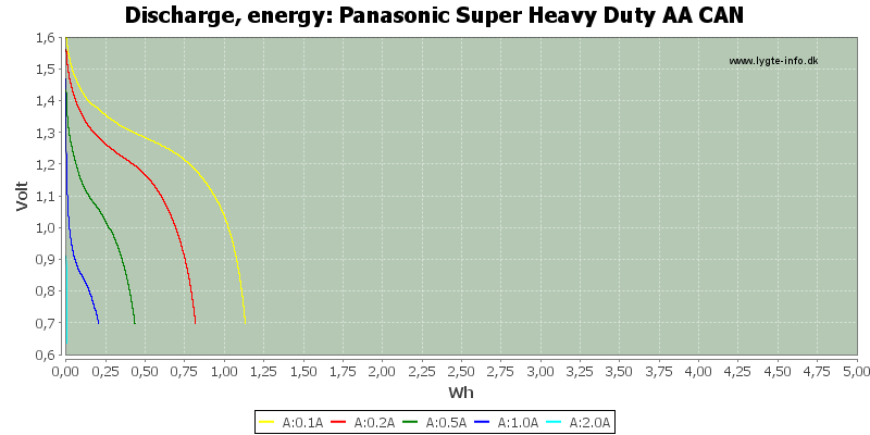 Panasonic%20Super%20Heavy%20Duty%20AA%20CAN-Energy