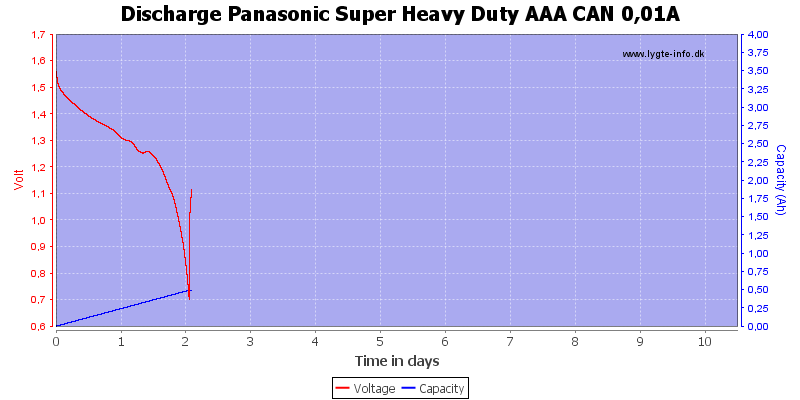 Discharge%20Panasonic%20Super%20Heavy%20Duty%20AAA%20CAN%200%2C01A