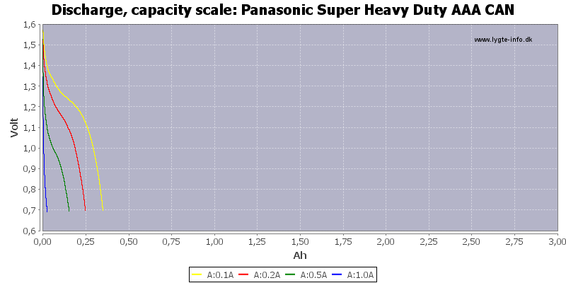 Panasonic%20Super%20Heavy%20Duty%20AAA%20CAN-Capacity