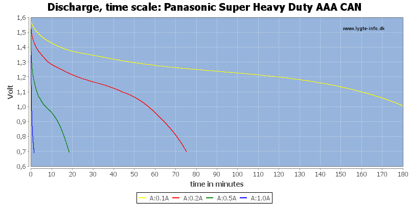 Panasonic%20Super%20Heavy%20Duty%20AAA%20CAN-CapacityTime