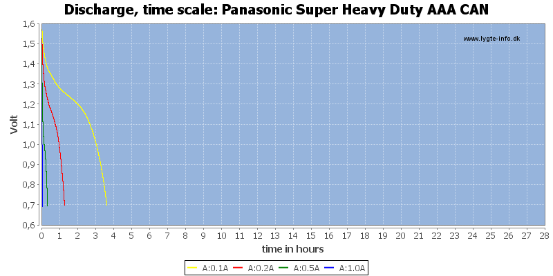 Panasonic%20Super%20Heavy%20Duty%20AAA%20CAN-CapacityTimeHours