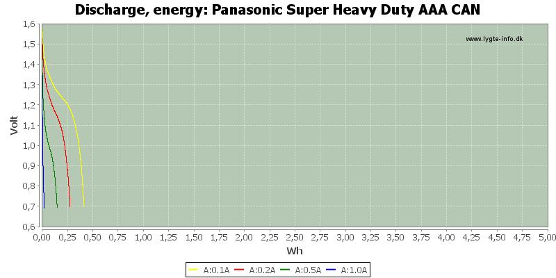 Panasonic%20Super%20Heavy%20Duty%20AAA%20CAN-Energy