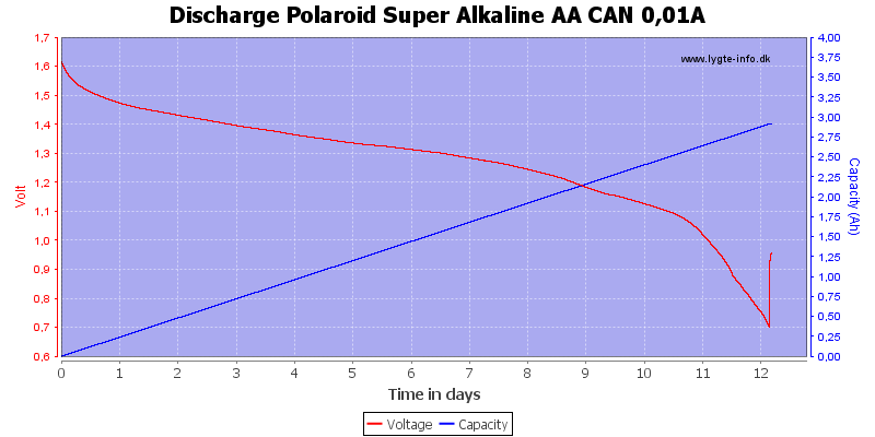Discharge%20Polaroid%20Super%20Alkaline%20AA%20CAN%200%2C01A