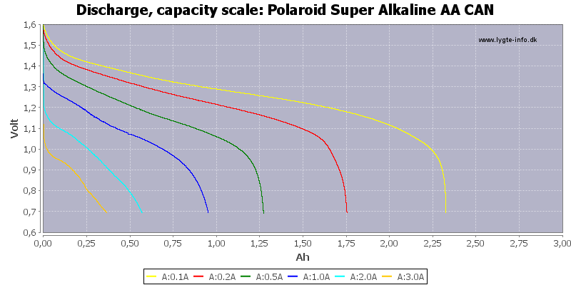 Polaroid%20Super%20Alkaline%20AA%20CAN-Capacity
