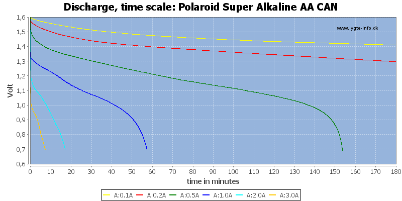 Polaroid%20Super%20Alkaline%20AA%20CAN-CapacityTime