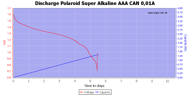 Discharge%20Polaroid%20Super%20Alkaline%20AAA%20CAN%200%2C01A