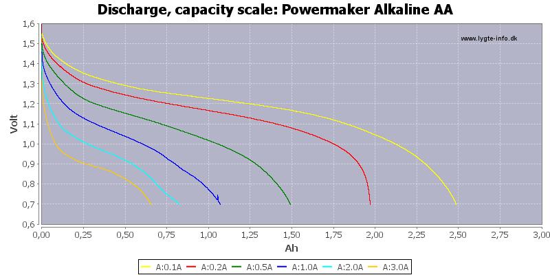 Powermaker%20Alkaline%20AA-Capacity