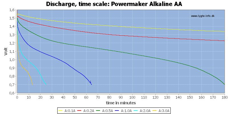 Powermaker%20Alkaline%20AA-CapacityTime