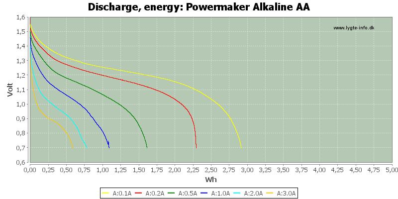 Powermaker%20Alkaline%20AA-Energy