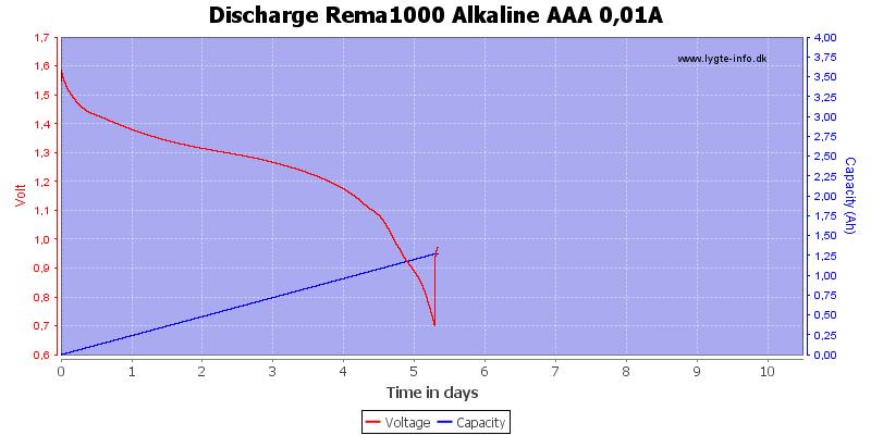 Discharge%20Rema1000%20Alkaline%20AAA%200%2c01A