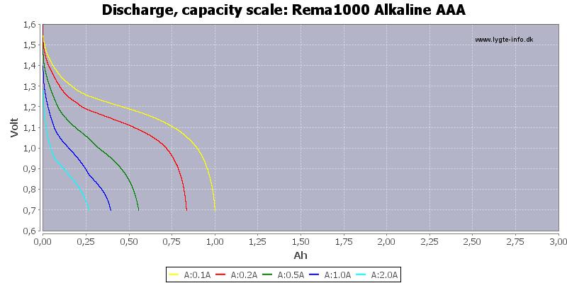 Rema1000%20Alkaline%20AAA-Capacity