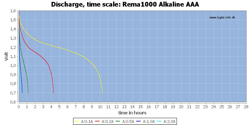 Rema1000%20Alkaline%20AAA-CapacityTimeHours