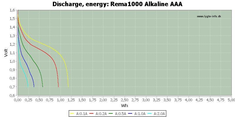 Rema1000%20Alkaline%20AAA-Energy