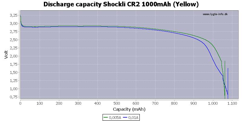 Discharge%20capacity%20Shockli%20CR2%201000mAh%20%28Yellow%29