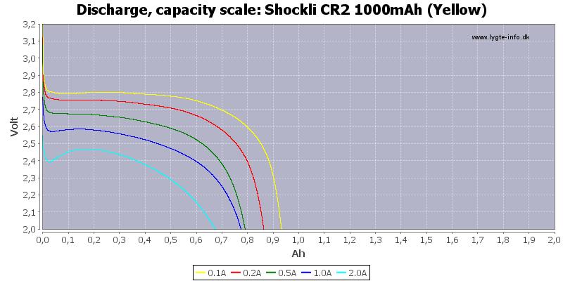 Shockli%20CR2%201000mAh%20(Yellow)-Capacity