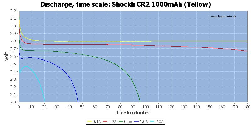 Shockli%20CR2%201000mAh%20(Yellow)-CapacityTime