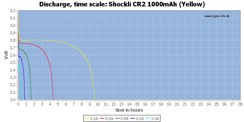 Shockli%20CR2%201000mAh%20(Yellow)-CapacityTimeHours