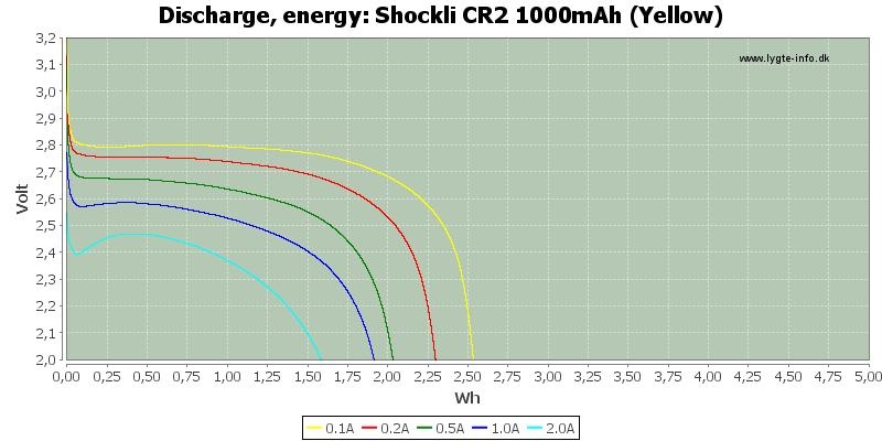 Shockli%20CR2%201000mAh%20(Yellow)-Energy