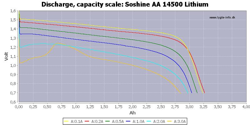 Soshine%20AA%2014500%20Lithium-Capacity