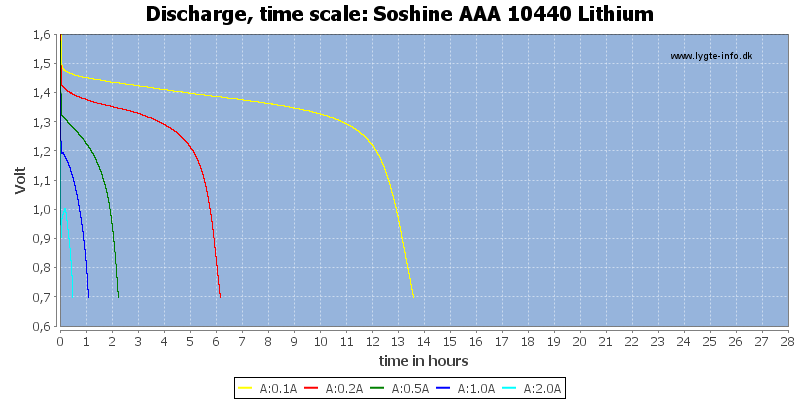 Soshine%20AAA%2010440%20Lithium-CapacityTimeHours