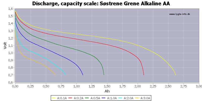 Søstrene%20Grene%20Alkaline%20AA-Capacity