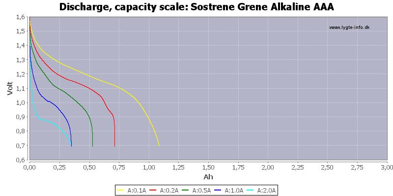 Sostrene%20Grene%20Alkaline%20AAA-Capacity