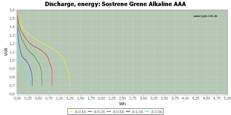 Sostrene%20Grene%20Alkaline%20AAA-Energy