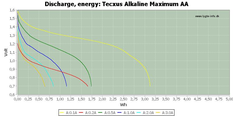 Tecxus%20Alkaline%20Maximum%20AA-Energy