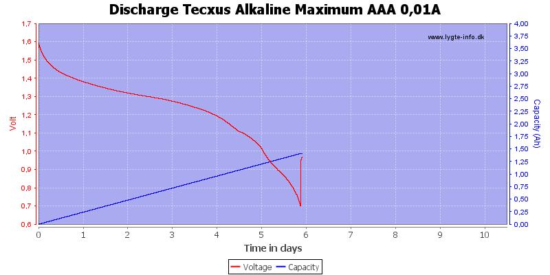 Discharge%20Tecxus%20Alkaline%20Maximum%20AAA%200,01A