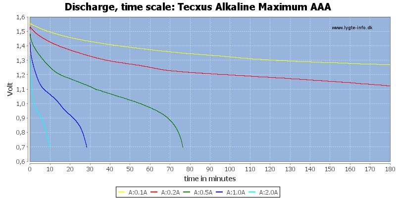Tecxus%20Alkaline%20Maximum%20AAA-CapacityTime
