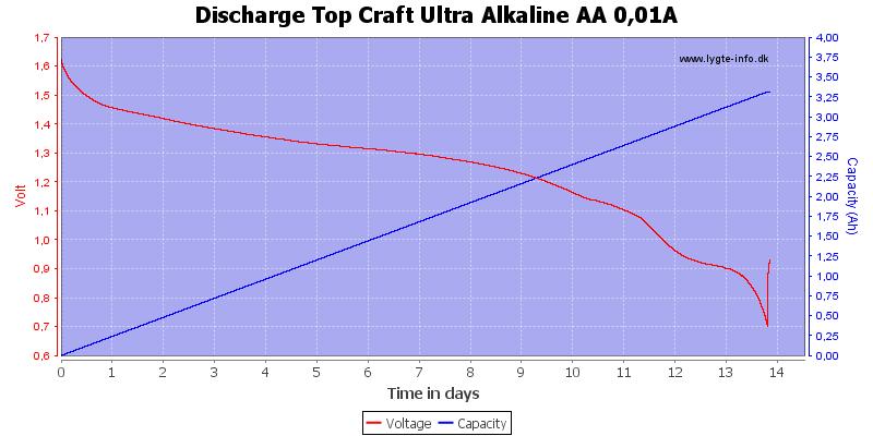 Discharge%20Top%20Craft%20Ultra%20Alkaline%20AA%200,01A