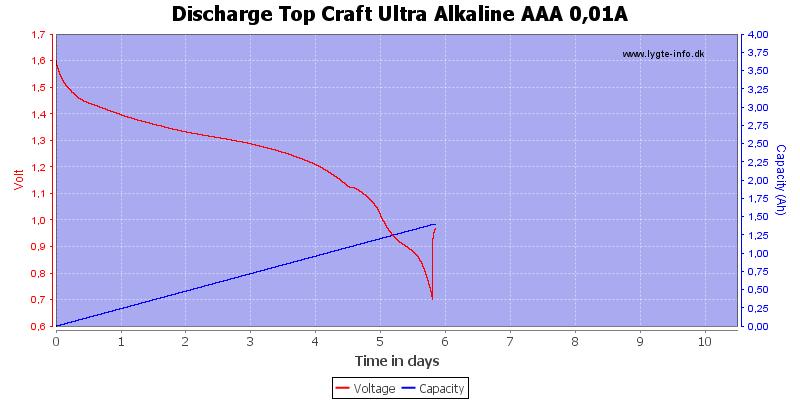 Discharge%20Top%20Craft%20Ultra%20Alkaline%20AAA%200,01A
