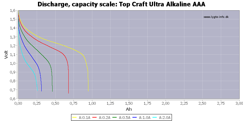 Top%20Craft%20Ultra%20Alkaline%20AAA-Capacity