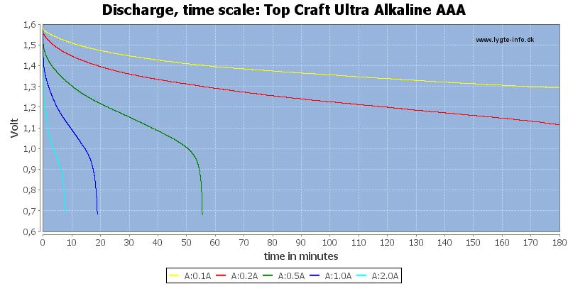 Top%20Craft%20Ultra%20Alkaline%20AAA-CapacityTime