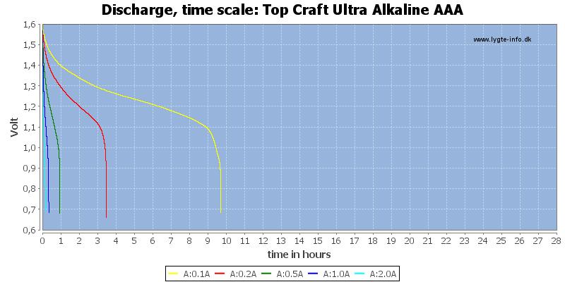 Top%20Craft%20Ultra%20Alkaline%20AAA-CapacityTimeHours