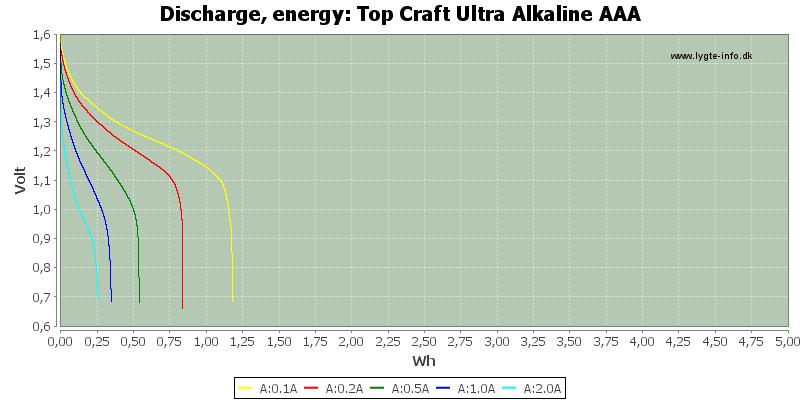 Top%20Craft%20Ultra%20Alkaline%20AAA-Energy