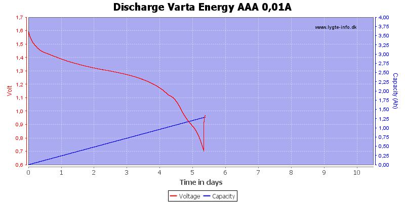 Discharge%20Varta%20Energy%20AAA%200%2C01A