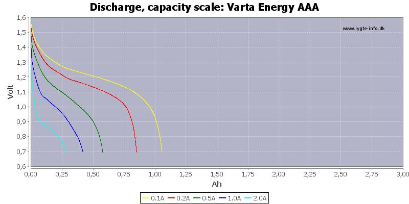 Varta%20Energy%20AAA-Capacity