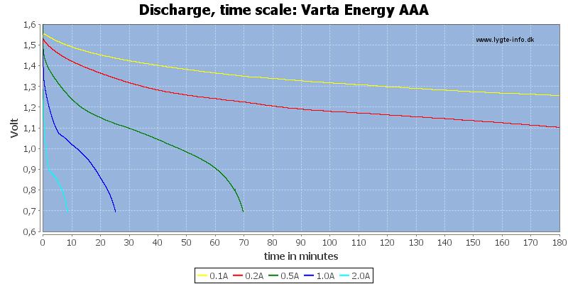 Varta%20Energy%20AAA-CapacityTime