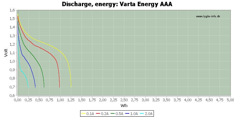 Varta%20Energy%20AAA-Energy