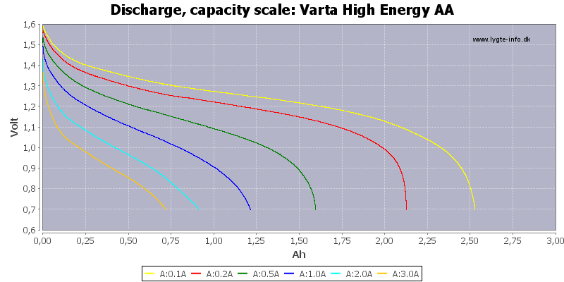 Varta%20High%20Energy%20AA-Capacity