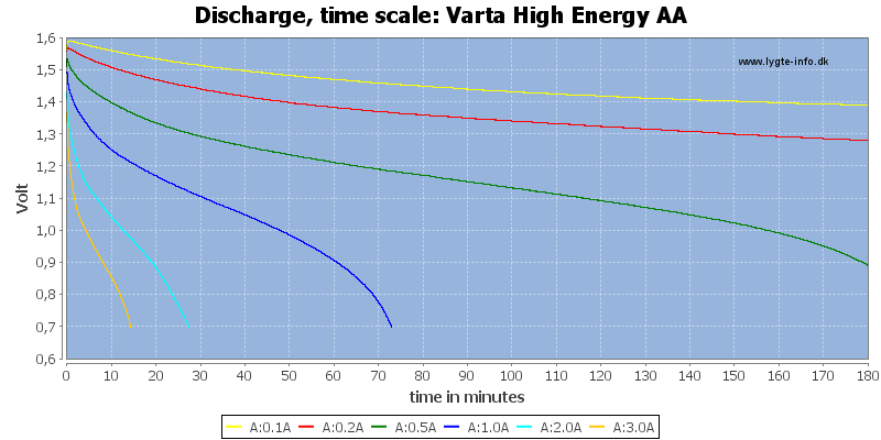 Varta%20High%20Energy%20AA-CapacityTime