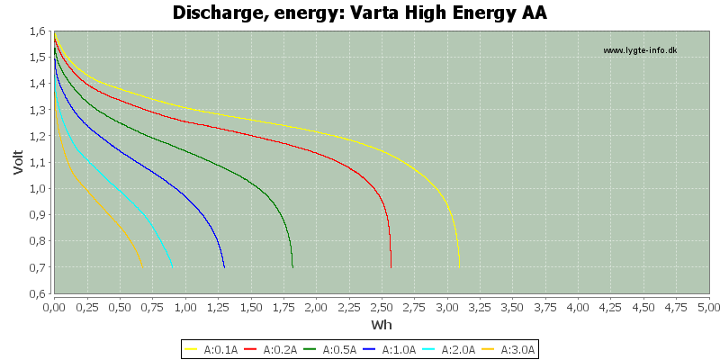 Varta%20High%20Energy%20AA-Energy